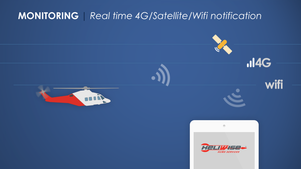 Graphic showing Humwise real time 4G/satellite/wifi notification from SKYTRAC